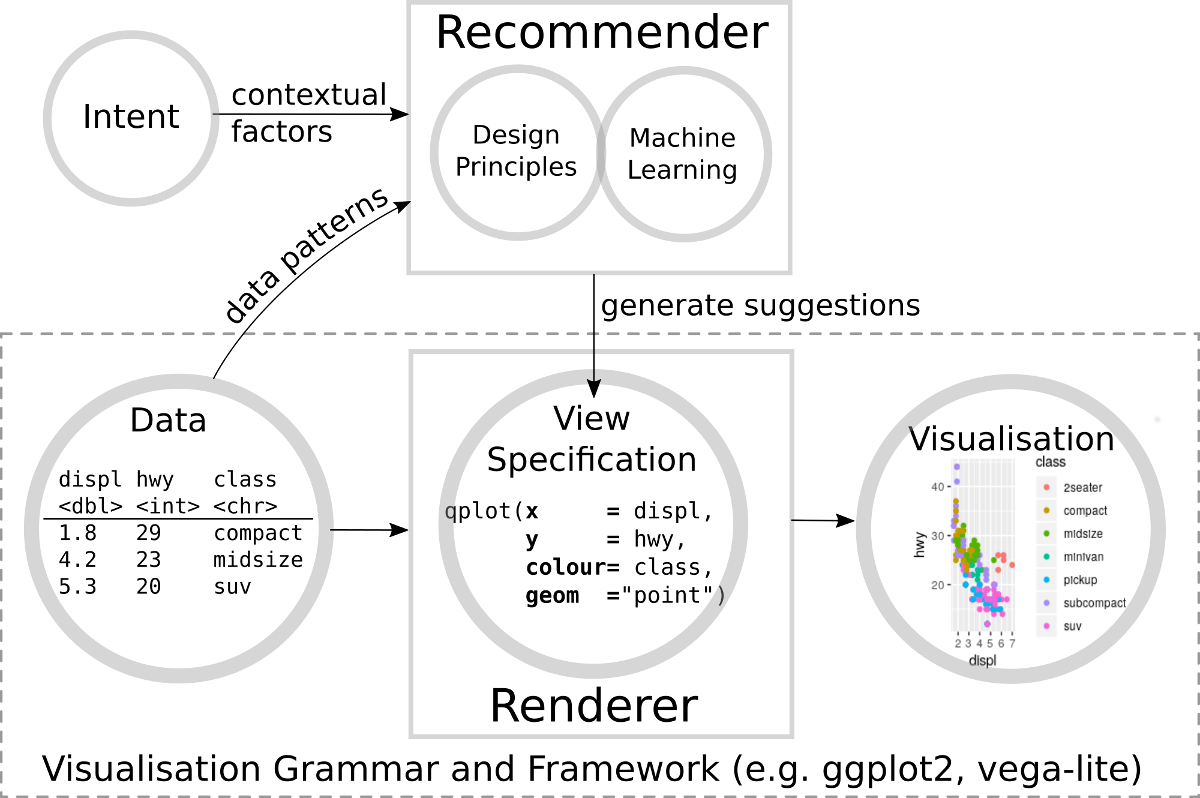 Visualisation Recommender Systems | VisualModel